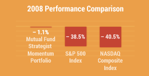 Year To Date Performance Comparison / -1.1% Momementum Portfolio / -38.5% S&P 500 Index / -40.5% NASDAQ Composite Index / 2008 Return